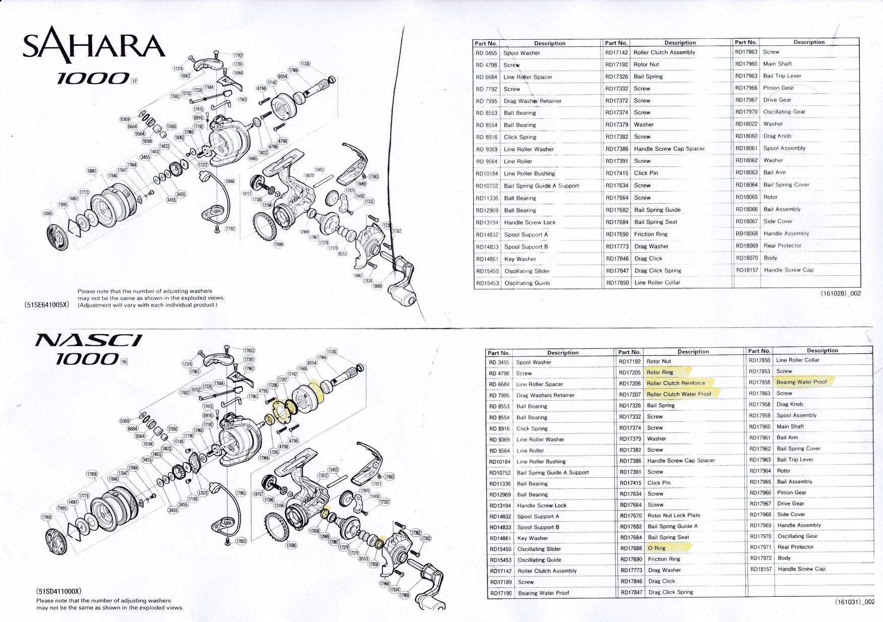 RECENSIONE Shimano Sahara Fi | Boscolo Sport | Blog