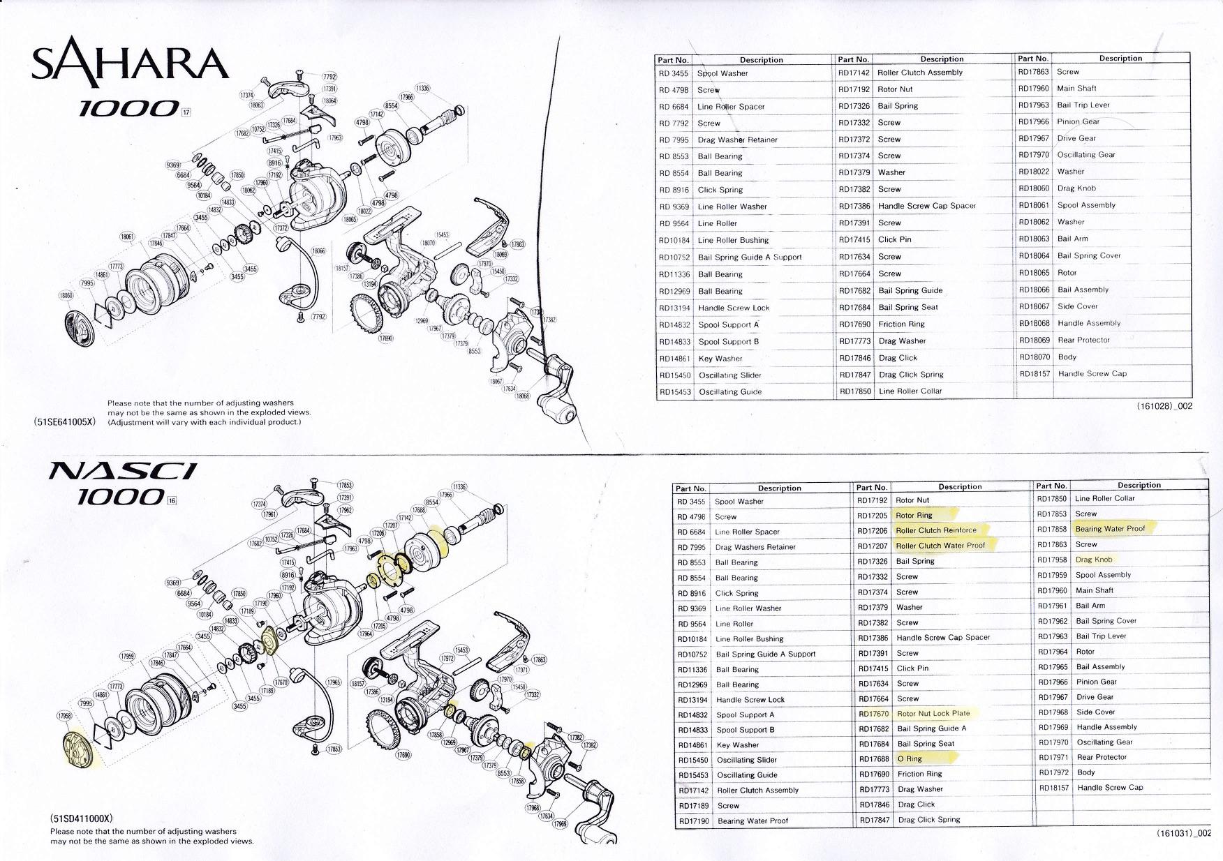tabella caratterisrtiche sahara fi shimano