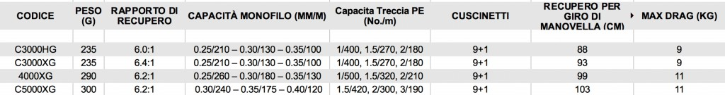 tabella caratteristiche twin power XD.xls