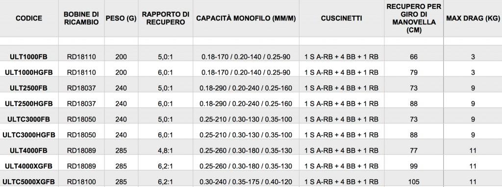 tabella-ultegra-shimano-fb.xls - OpenOffice Calc